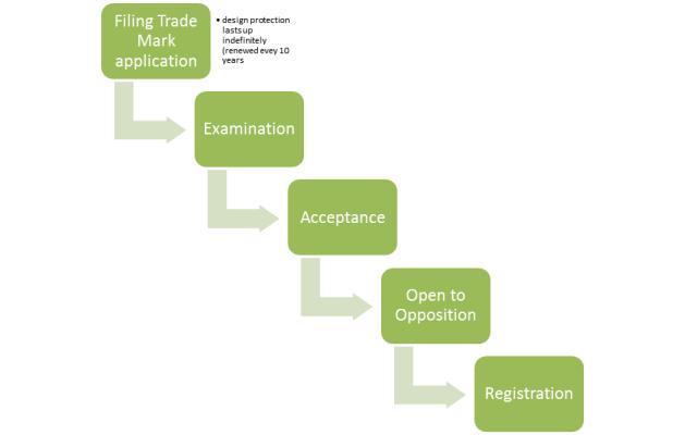 australiantrademark process