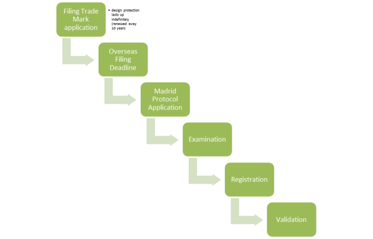 Design registration process flowchart
